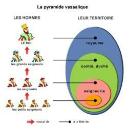 pyramide-vassalique-completee.jpg