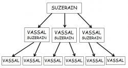 systeme-feodal.jpg
